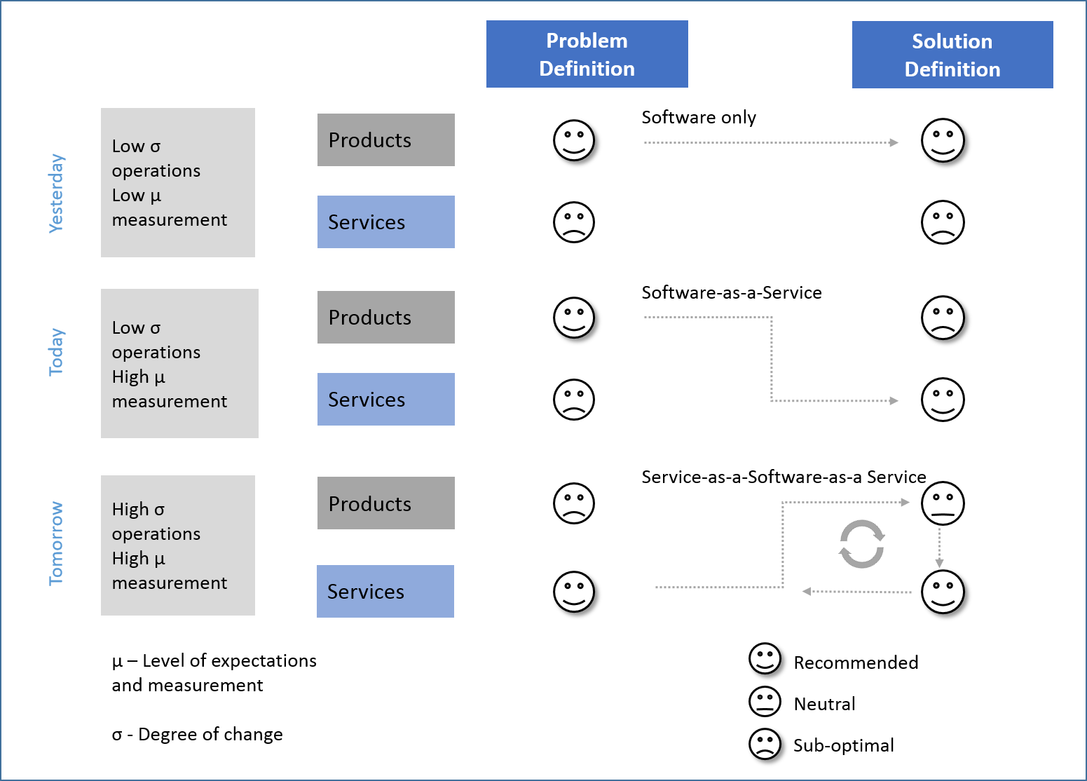 Approach to solutions in decision support
