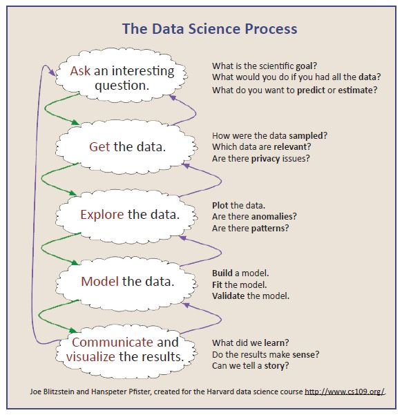 DataScienceProcess
