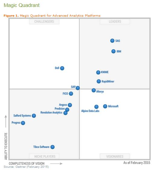 Gartner_2015_MQ_AdvAnalytics