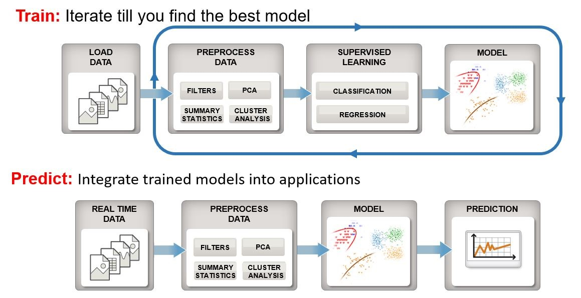 Figure 1 – An overview of the machine learning workflow for both the training path and prediction path used for real-time analytics. Copyright: © 1984–2016 The MathWorks, Inc.