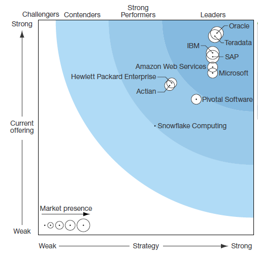 The Forrester Wave™: Enterprise Data Warehouse, Q4 '15