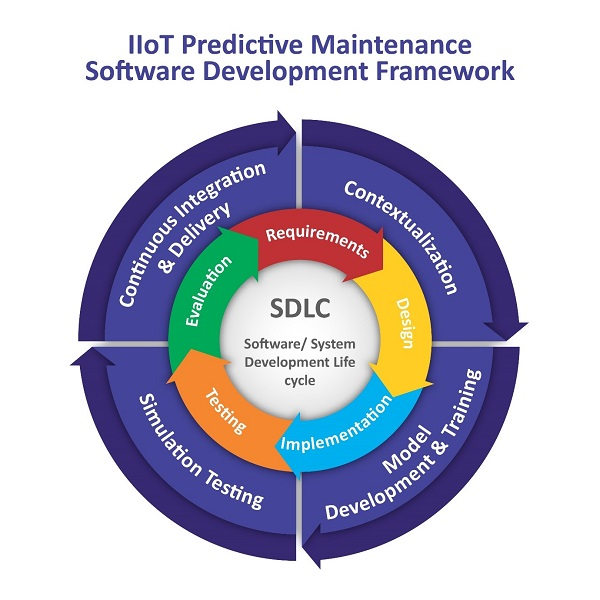 Machine Learning Managed Services: Can Big Tech Provide Viable Alternatives to IIoT Predictive Maintenance Software?